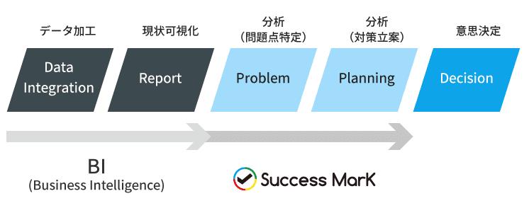 【BI】データ加工→【BI】現状可視化→【Success Mark】分析(問題点特定)→【Success Mark】分析(対策立案)→意思決定