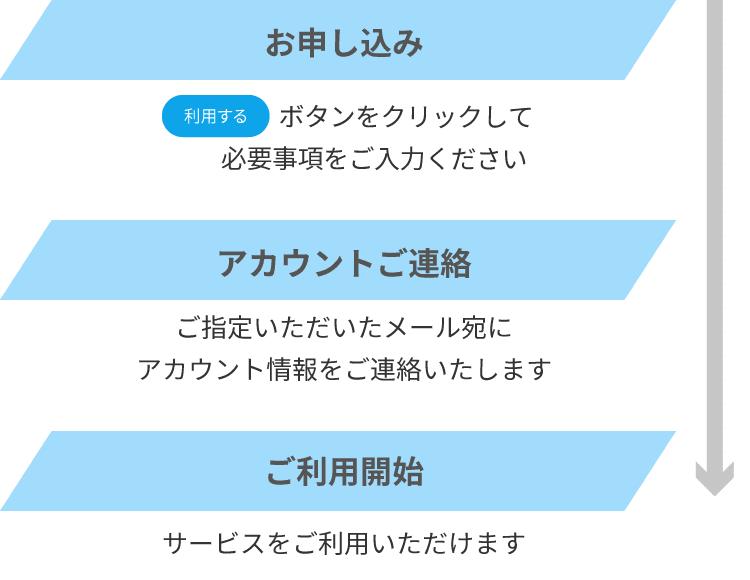 お申込み(「利用する」ボタンをクリックして必要事項をご入力ください)→アカウントご連絡(ご指定いただいたメール宛にアカウント情報をご連絡します)→ご利用開始(サービスをご利用いただけます)