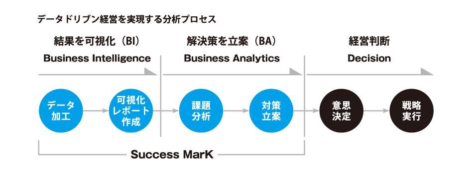 【Success Mark】データ加工(BI)→可視化レポート作成(BI)→課題分析(BA)→対策立案(BA)→【経営判断】意思決定→戦略実行