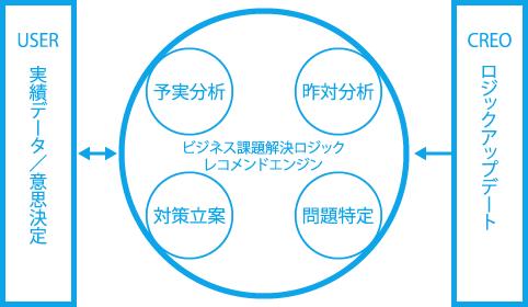USER(実績データ/意思決定)←→【Success Mark】(ビジネス課題解決ロジック/レコメンドエンジン)予算分析/昨対分析/対策立案/問題特定←CREO(ロジックのアップデート)